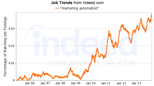 "Job search trend for ""marketing automation"" (Indeed.com)"
