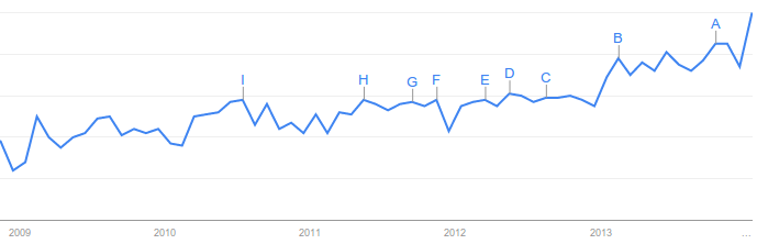 "Interest over time for the term ""marketing automation"""