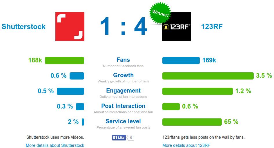 FanPage Karma comparison