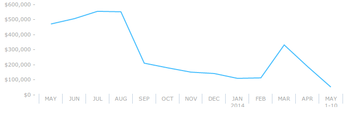 iStockphoto's PPC expenditure trend for last 12 months