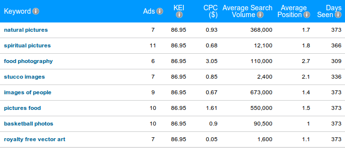Top bidding keywords by shutterstock.com