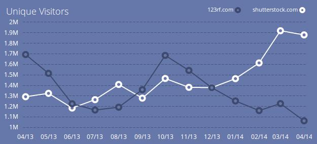 Unique visitors, site comparison with Compete