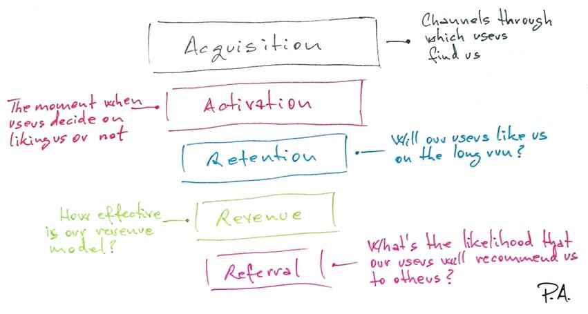AARRR pirate metrics (Acquisition, Activation, Retention, Revenue, Referral)