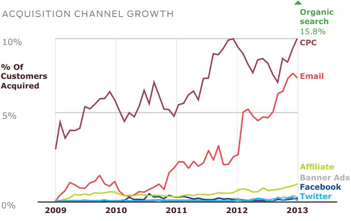Acquisition Channel Growth - Custora Q2 2013