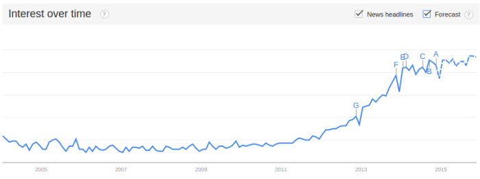 Interest over time for the term content marketing - Google Trends