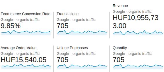 eCommerce conversions Google organic illustration 2