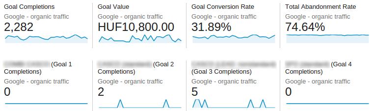 Goal conversions - Google organic