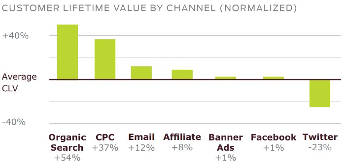CLV - Customer Lifetime Value by Acquisition Channel - Custora Q2 2013