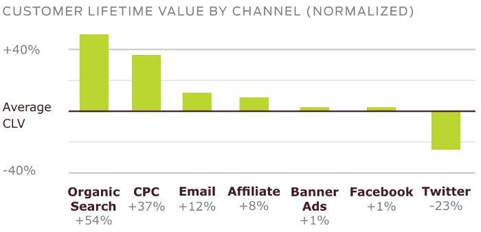 CLV - Customer Lifetime Value by Acquisition Channel - Custora Q2 2013