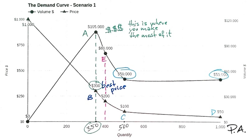The demand curve - Scenario 1