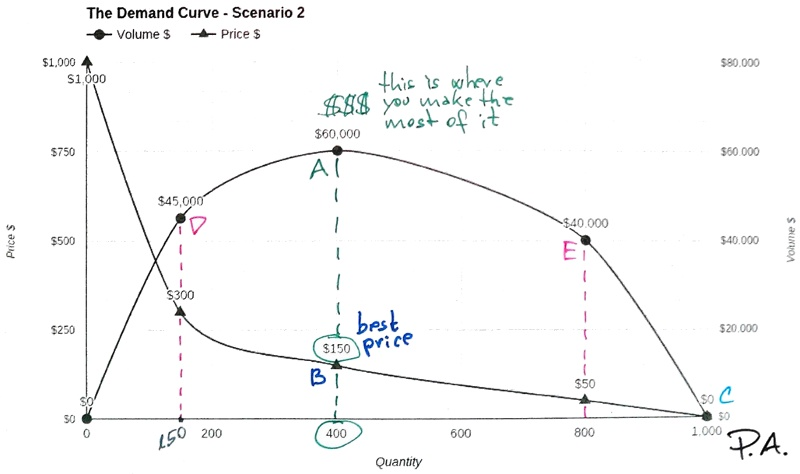 The demand curve - Scenario 2