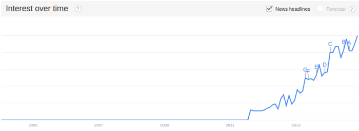 Interest in time for the term explainer video in Google Trends