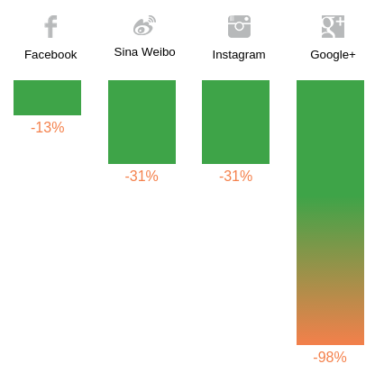 Google Plus Engagement change