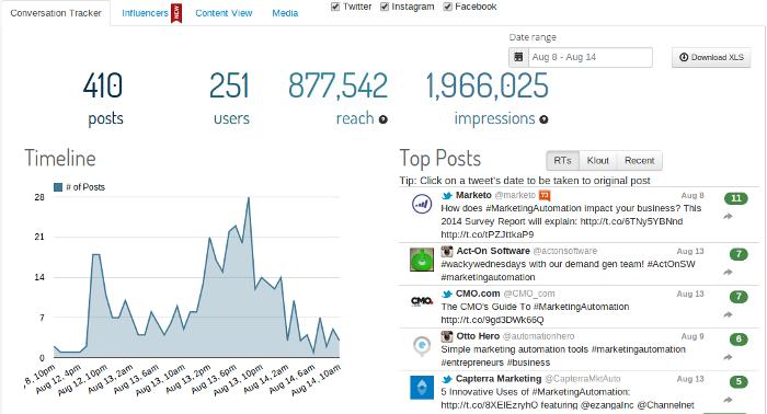 Keyhole hashtag tracking dashboard
