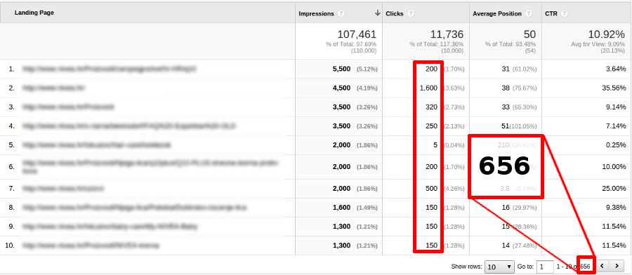 Landing pages with organic traffic