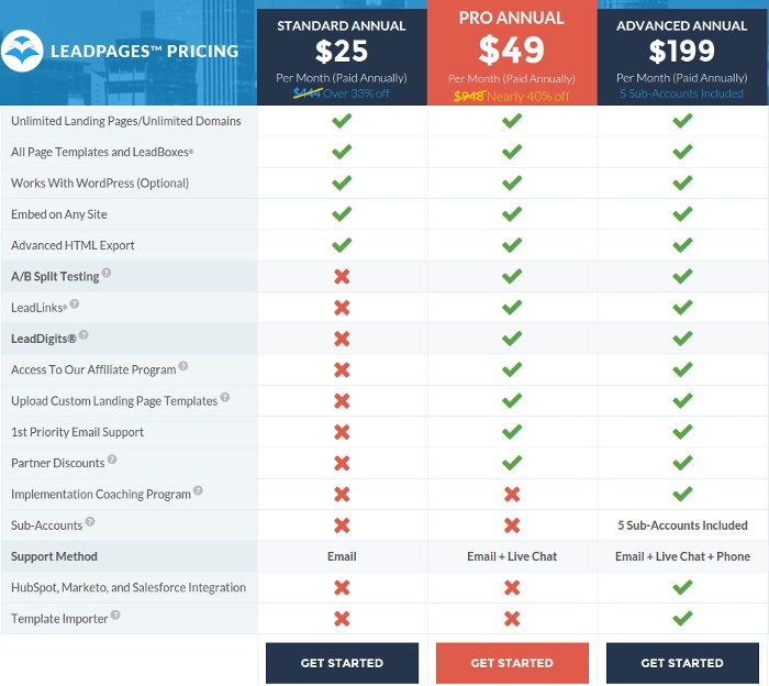 LeadPages pricing scheme