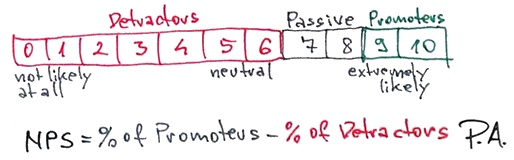 NPS - Net Promoter Score formula