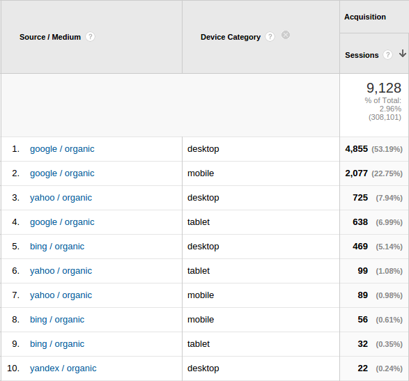 Organic traffic by search engines and device type