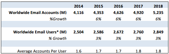 Worldwide email accounts and user forecast 2014-2018