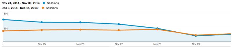 Referral traffic comparison