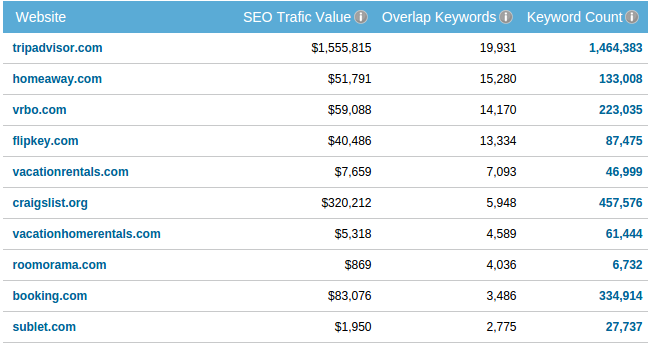 SEO value: Top organic competitors