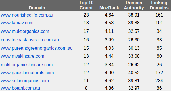 "SERP Saturation report for ""organic skin care"" terms Google Australia"