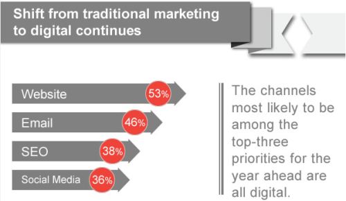 Shift from traditional to digital marketing