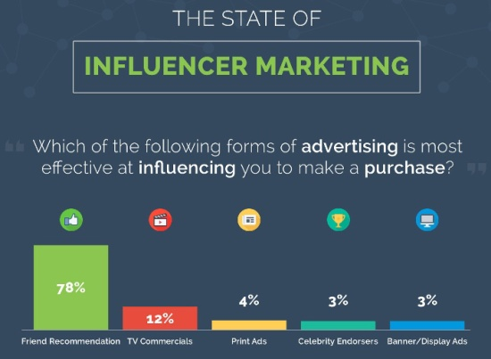 Infographic - Survey on effectiveness of WOM and Influencer Marketing conducted by Voicepolls & Loot-App