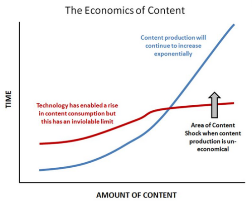 The economics of content - Image credit: BusinessGrow.com
