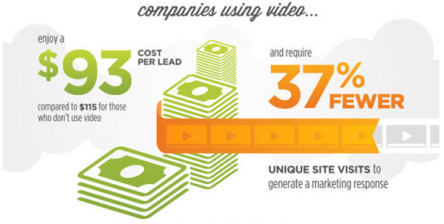 Video content for an increased conversion rate